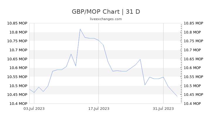 GBP/MOP Chart