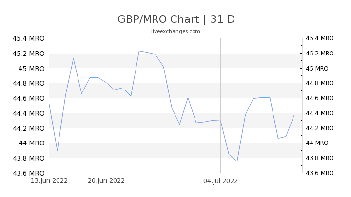 GBP/MRO Chart