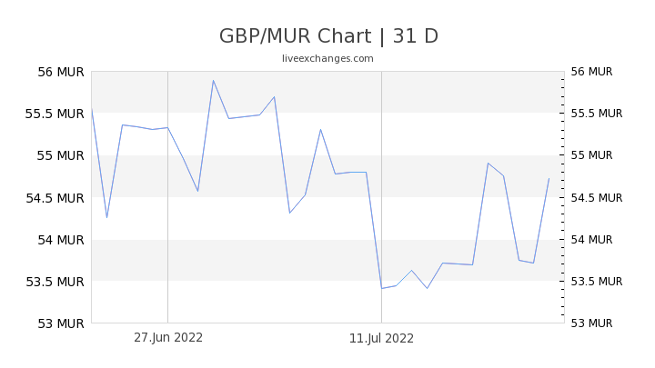 GBP/MUR Chart