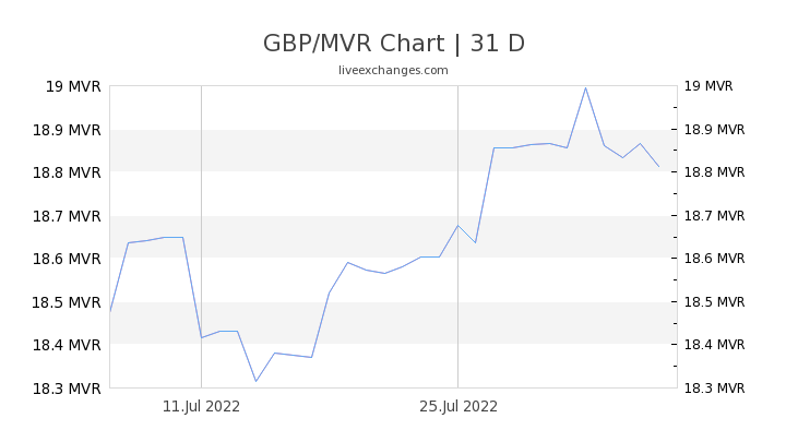 GBP/MVR Chart
