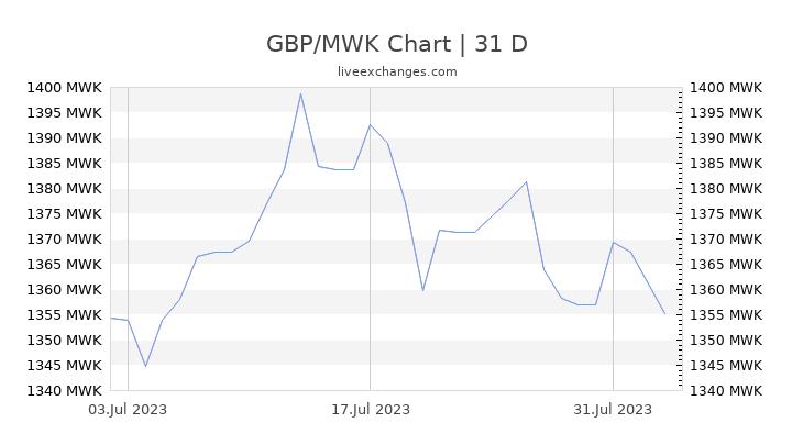 GBP/MWK Chart