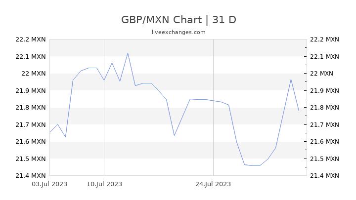 GBP/MXN Chart