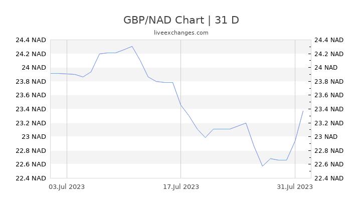 GBP/NAD Chart