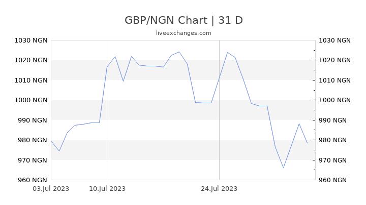 GBP/NGN Chart