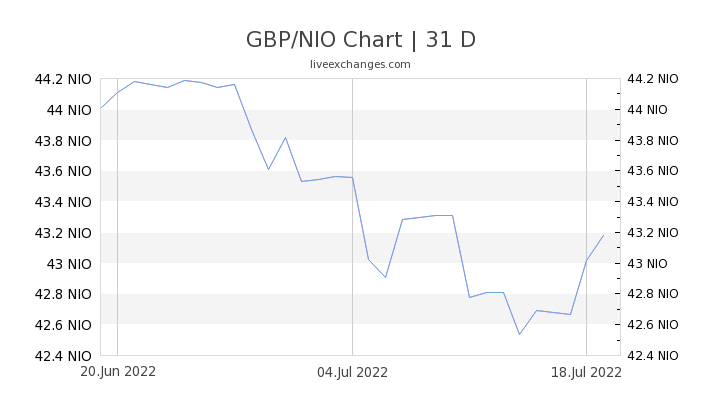 GBP/NIO Chart