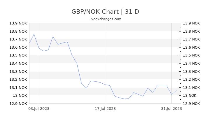 GBP/NOK Chart