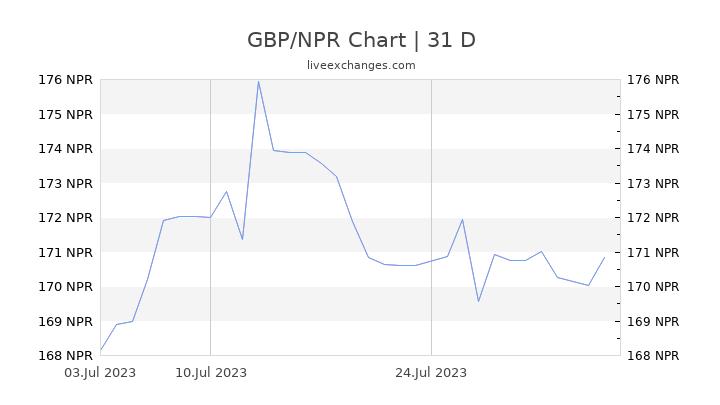 GBP/NPR Chart