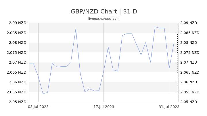 GBP/NZD Chart