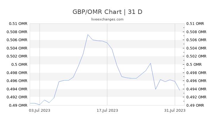 GBP/OMR Chart