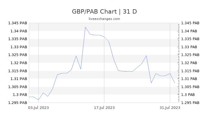 GBP/PAB Chart