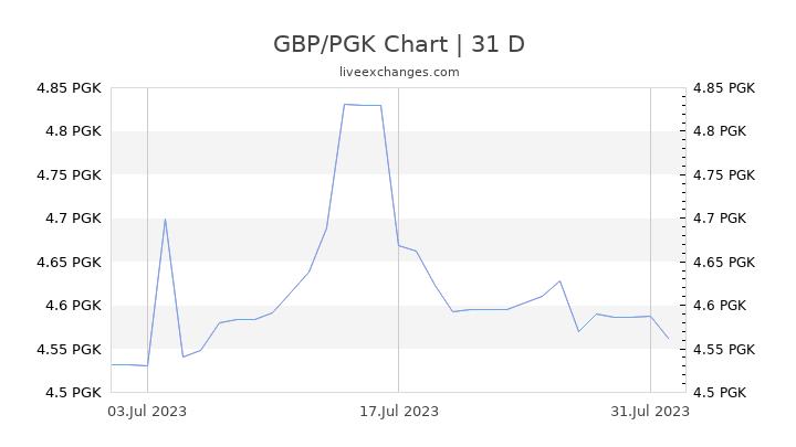 GBP/PGK Chart