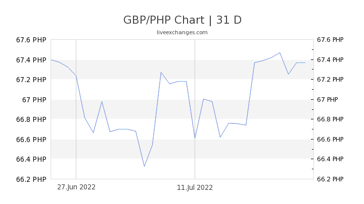 GBP/PHP Chart