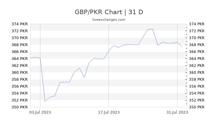 GBP/PKR Chart