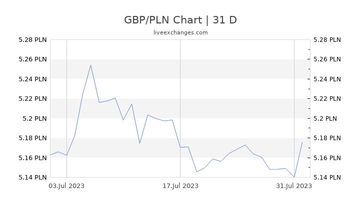 GBP/PLN Chart