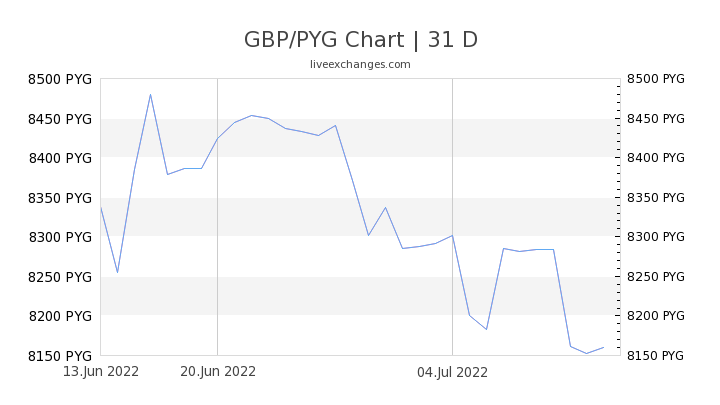 GBP/PYG Chart