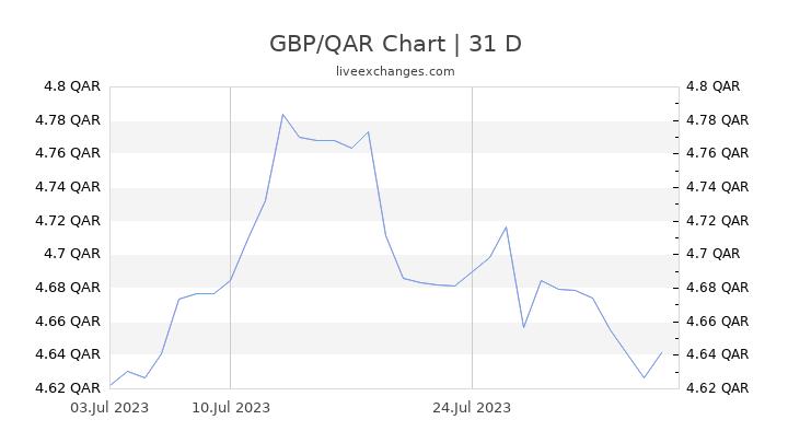 GBP/QAR Chart