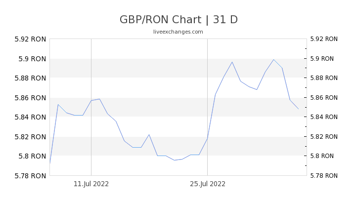 GBP/RON Chart
