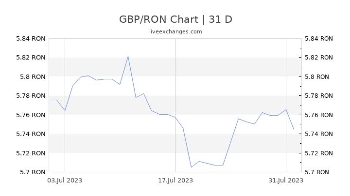GBP/RON Chart