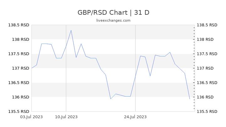 GBP/RSD Chart