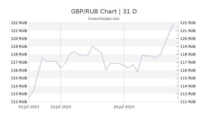 GBP/RUB Chart