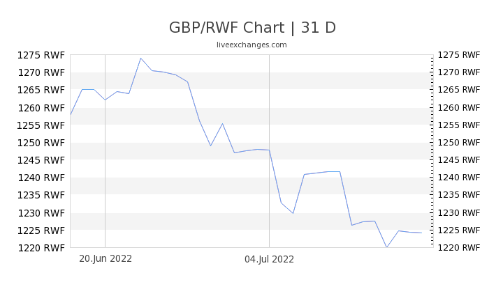 GBP/RWF Chart