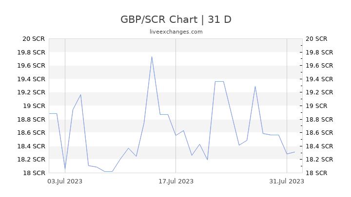 GBP/SCR Chart