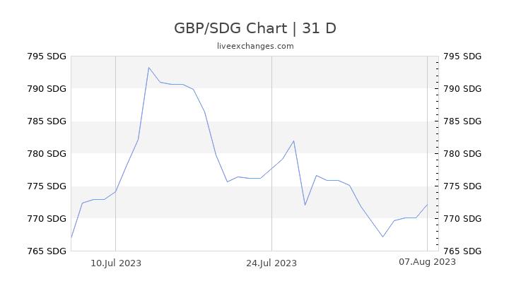 GBP/SDG Chart