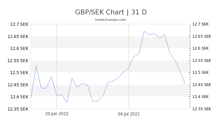 GBP/SEK Chart