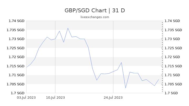 GBP/SGD Chart