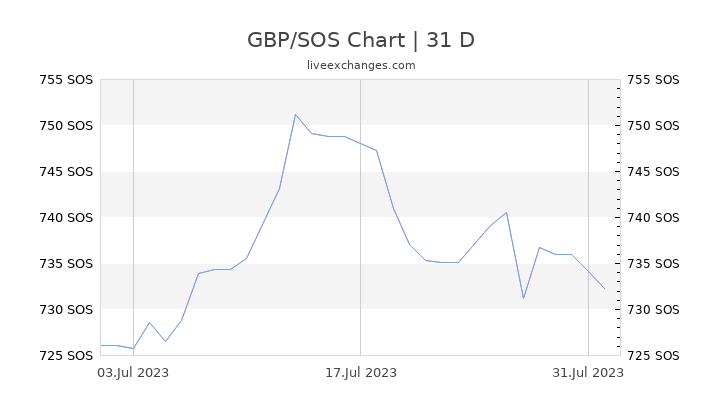 GBP/SOS Chart