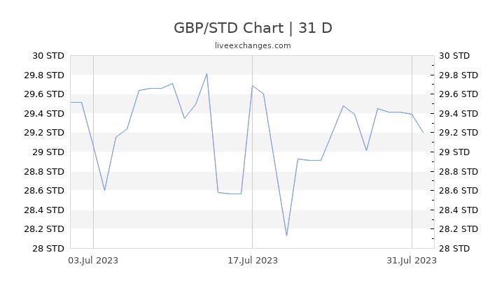 GBP/STD Chart