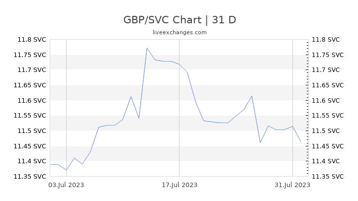 GBP/SVC Chart