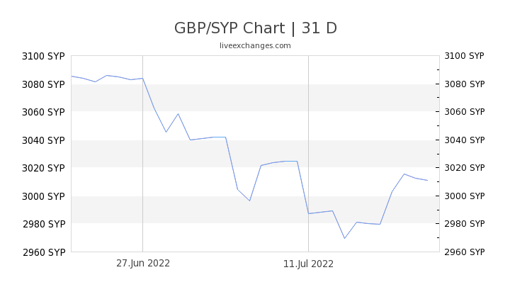 GBP/SYP Chart