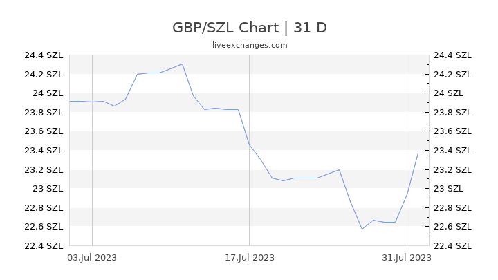 GBP/SZL Chart