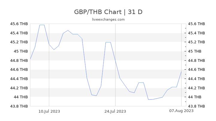GBP/THB Chart