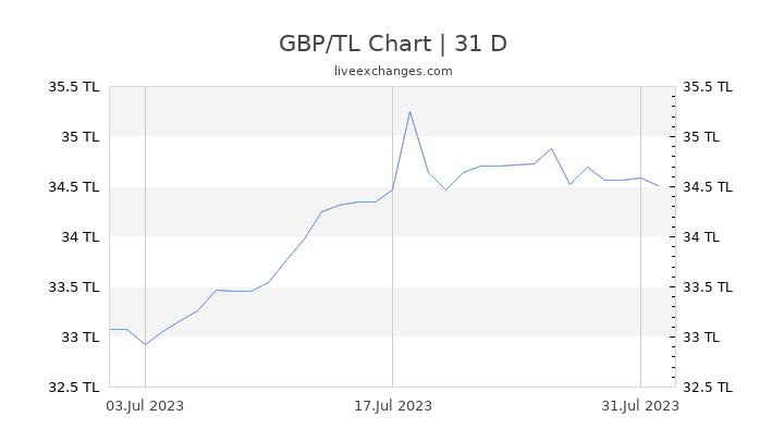 GBP/TL Chart