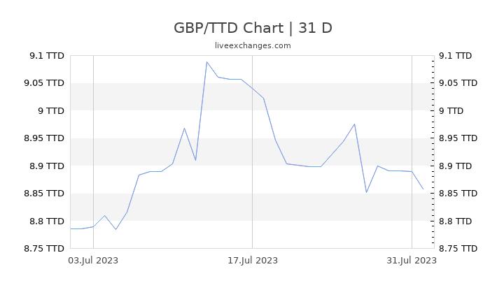 GBP/TTD Chart