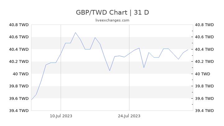 GBP/TWD Chart