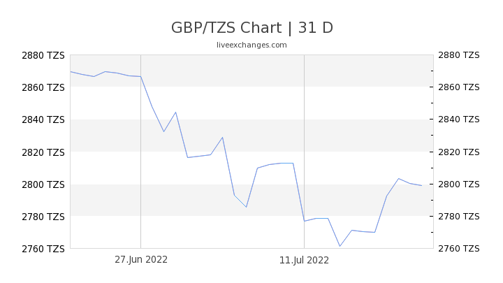 GBP/TZS Chart