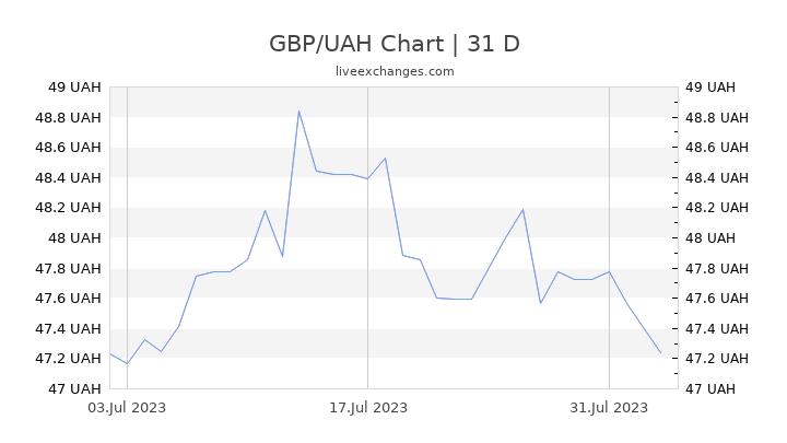 GBP/UAH Chart