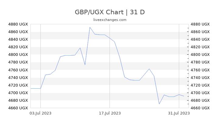 GBP/UGX Chart