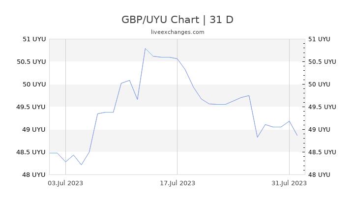GBP/UYU Chart
