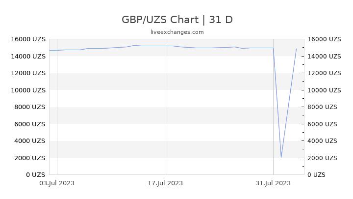 GBP/UZS Chart