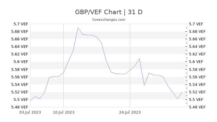 GBP/VEF Chart