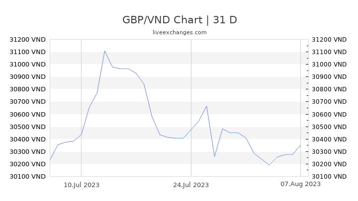 GBP/VND Chart