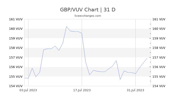 GBP/VUV Chart