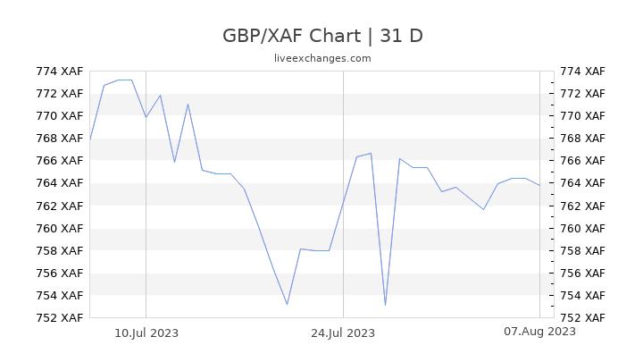 GBP/XAF Chart
