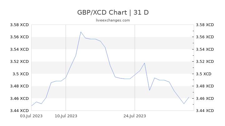 GBP/XCD Chart