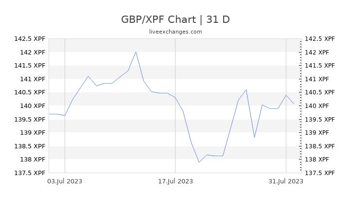 GBP/XPF Chart