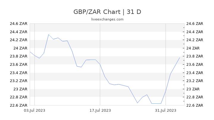 GBP/ZAR Chart